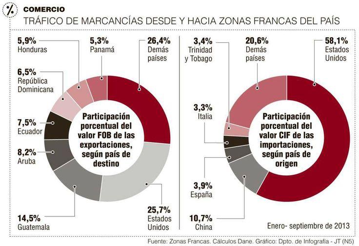 Tráfico de Mercancías desde y hacia Zonas Francas del País #Compormayor