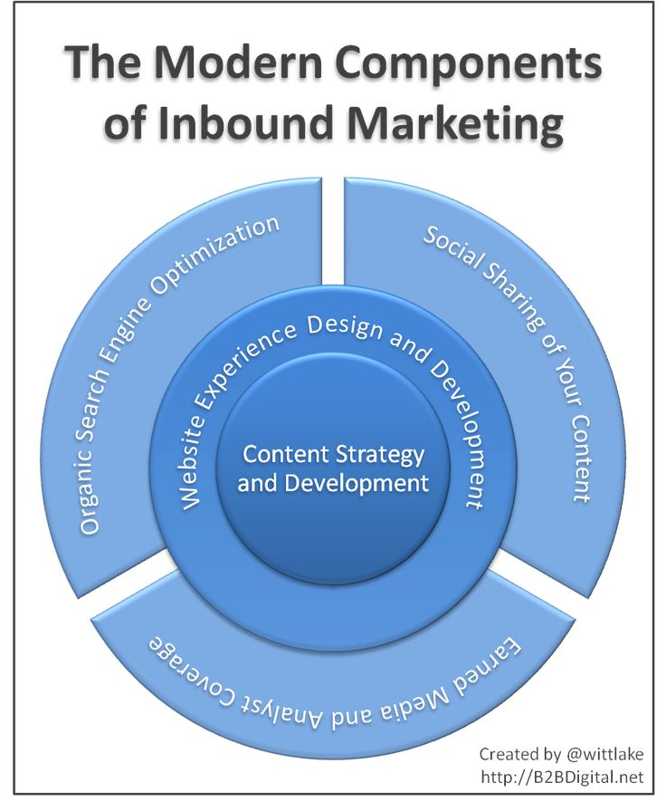 The Five Key Components of Modern Inbound Marketing.Modern Marketing, Digital Marketing, Marketing Stuff, Media Marketing, Marketing Visual, L Inbound Marketing, Marketing Infographic, B2B Marketing