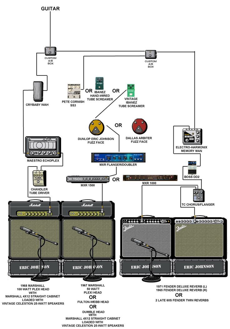 c2892683f78e78469584cb6e59702a49 eric johnson guitar players 8 best pedalboard guitarist dunia images on pinterest guitar pedalboard wiring diagram at n-0.co