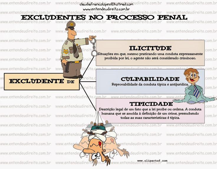 Excludentes No Direito Penal - Ilicitude, Culpabilidade, Tipicidade