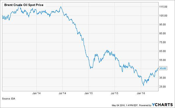 Brent-Oil-Price-Chart