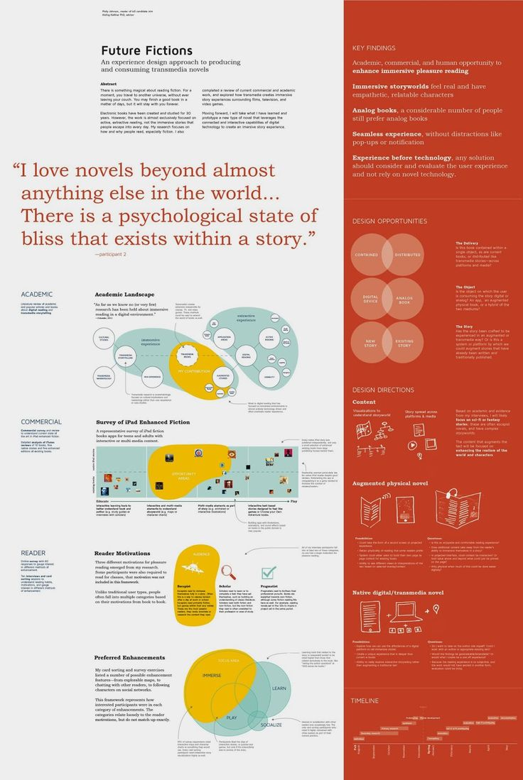 Future Fictions Process: Research poster design and presentation