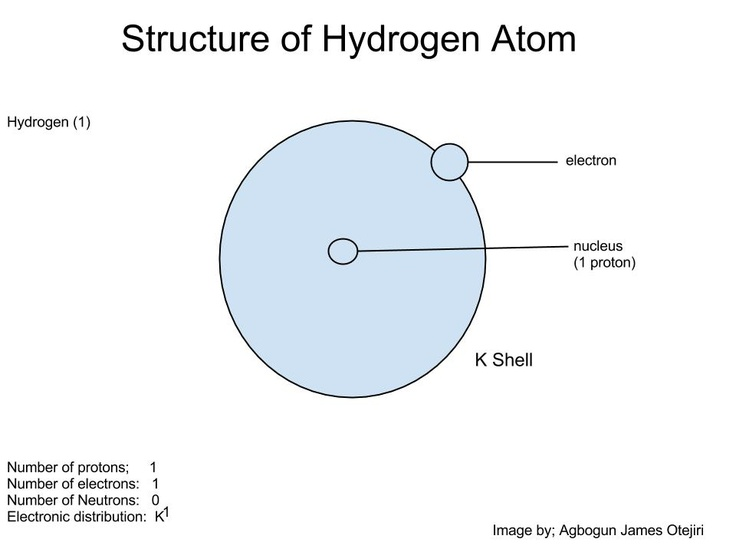 1000+ images about Chemistry Diagram on Pinterest