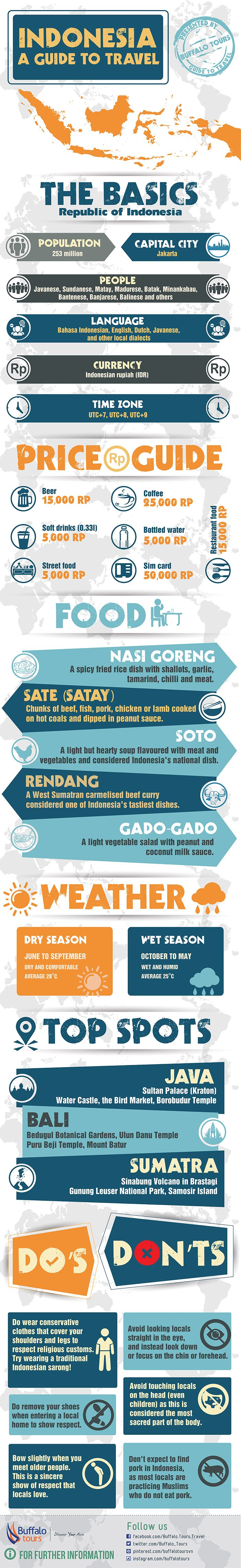 With over 70,000 tropical islands and more cultures than we can count, Indonesia may be one of the easiest travel destinations to put on your bucket list, but one of the hardest to plan for. We've made that process one step easier with this useful travel infographic of must-know travel tips for Indonesia