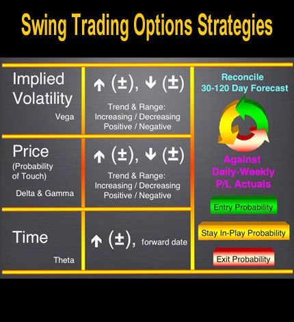 Swing trading index options