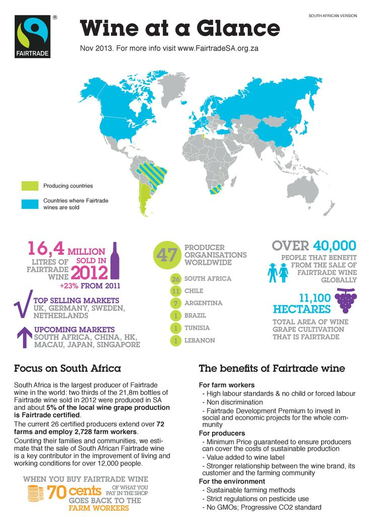 #Fairtrade wine at a glance #SouthAfrica November 2013