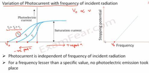 Physics Dual nature of radiation & Matter part 5 (Photoe electric effect) CBSE class 12