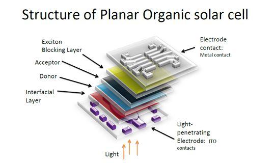 Solar on Pinterest