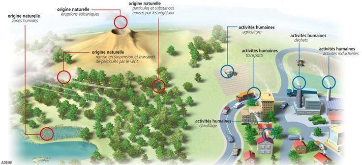 Pollution air : définition, pollution atmosphérique