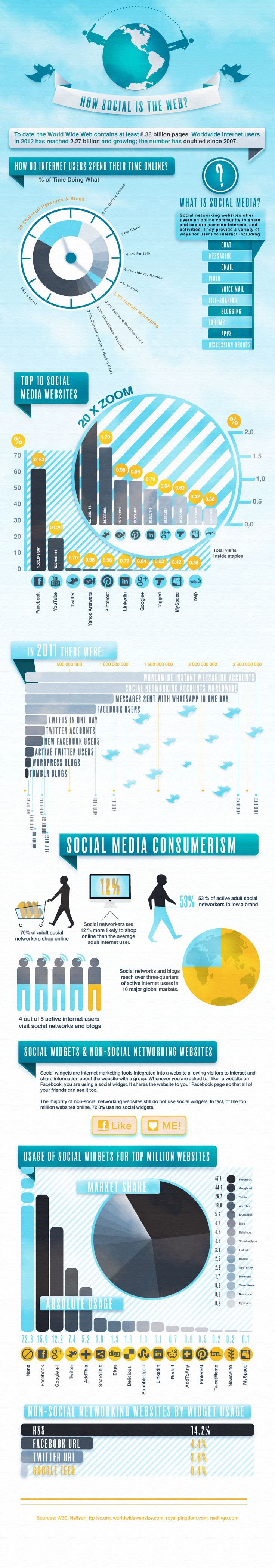 How Social Is The Web? [infographic]