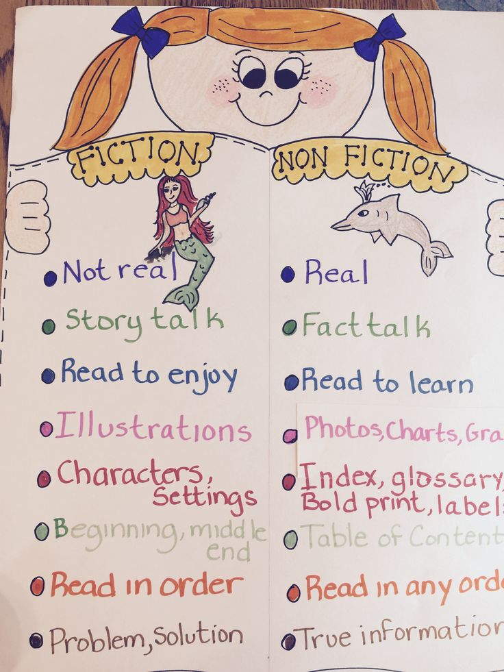 Best 25+ Kindergarten anchor charts ideas on Pinterest Anchor in - anchor charts