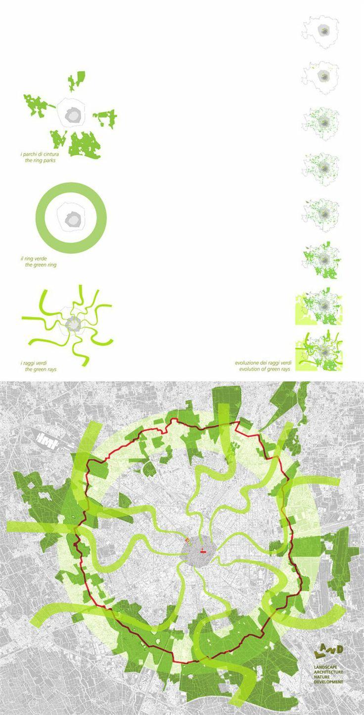 raggi verdi   green rays   milan   urban planning