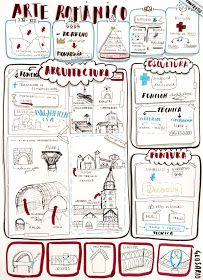 Seguimos trabajando los mapas visuales para organizar los contenidos de la asignatura Fundamentos del Arte con resultados tan buenos como...