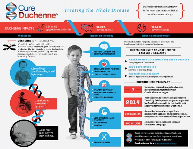 Rare Diseases :Duchenne Muscular Dystrophy