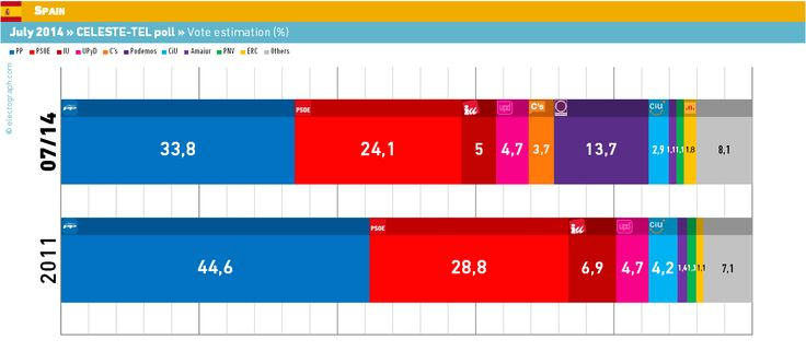 ELECTOGRAPH | Polls and election results at a glance | Sondeos y resultados electorales: SPAIN, July 2014. Celeste-Tel / eldiario.es