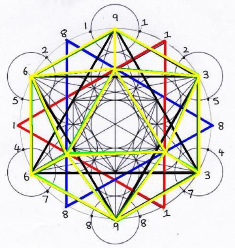 We now come to the final pairing,the icosahedron (Water) and the dodecahedron (Quintessence),these differ markedly from the previous solids in that they are dependent upon a new template in order to manifest within the Fibonacci numbers.We now see that another star,one comprised of groupings of the 1-1-1 and 8-8-8 numbers now comes into play, in order to provide the relevant energetic pathways required to generate these two solids.