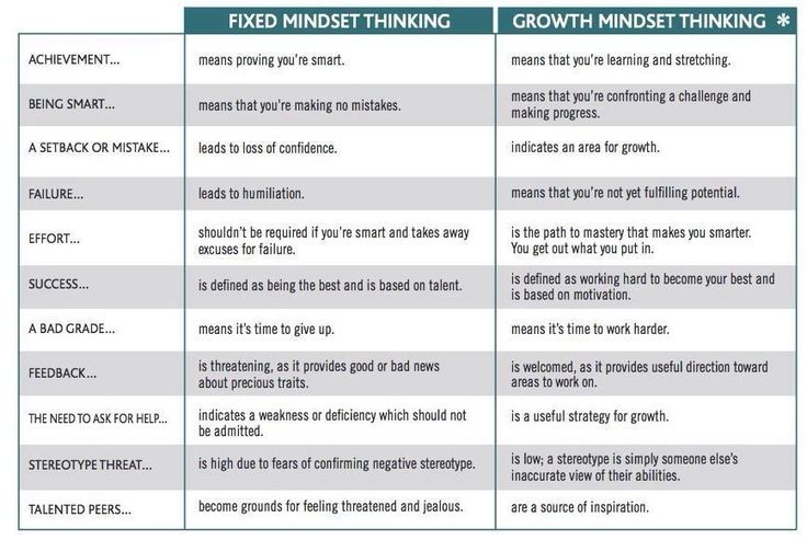And admins too! RT @Primary_Ed: Fixed or Growth Mindset? Great for teachers & students.