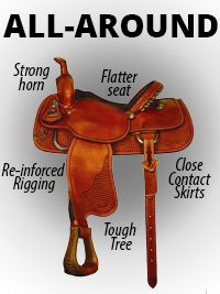 ALL-AROUND   Flatter seat to allow movement and adjustment of rider. Seats are often padded suede. Often close contact skirting to help in the leg cues. Reinforced rigging for any type of light roping. Strong wooden tree. Strong horn, made higher for holding on to.