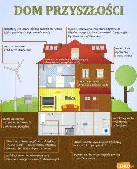 Inteligentny dom to nasza przyszłość? #infografika #preser