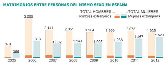 Boda homosexual, destino España   Sociedad   EL PAÍS