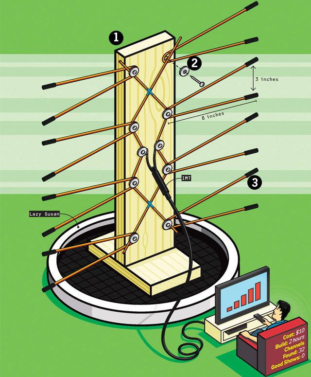 Cut the Cable! Build your Own Digital TV Antenna By Popular Mechanics