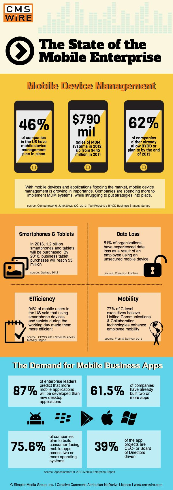 The State of the Mobile Enterprise [Infographic]  Discover the Best Mobile Enterprise Application Solutions for Your Business at www.ISM4IT.com