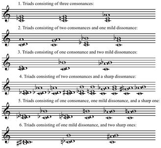 Krenek's chord classification from Studies in Counterpoint ...