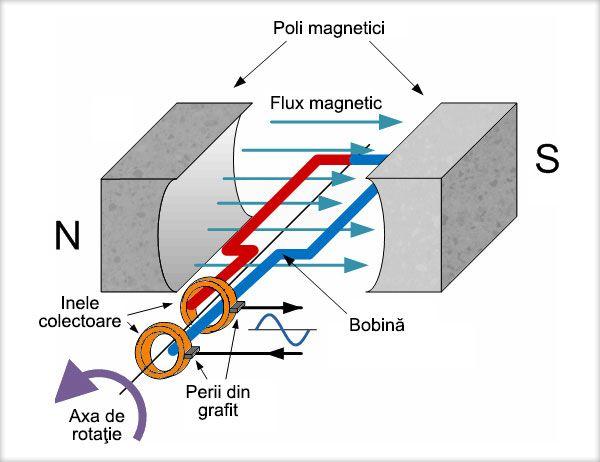 Forţa electromagnetică Linia de câmp magnetic este linia tangentă în orice punct al ei la direcţia acului magnetic. Forţa cu care câmpul magnetic acţionează asupra unui conductor parcurs de curent electric, aflat în acel câmp se numeşte forţă electromagnetică. Direcţia forţei ...