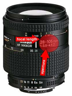 Focal Length and Aperture Explained
