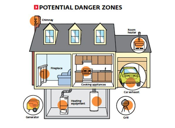 Beware of carbon monoxide poisoning. Follow these #safety #tips to prevent a tragedy at home.