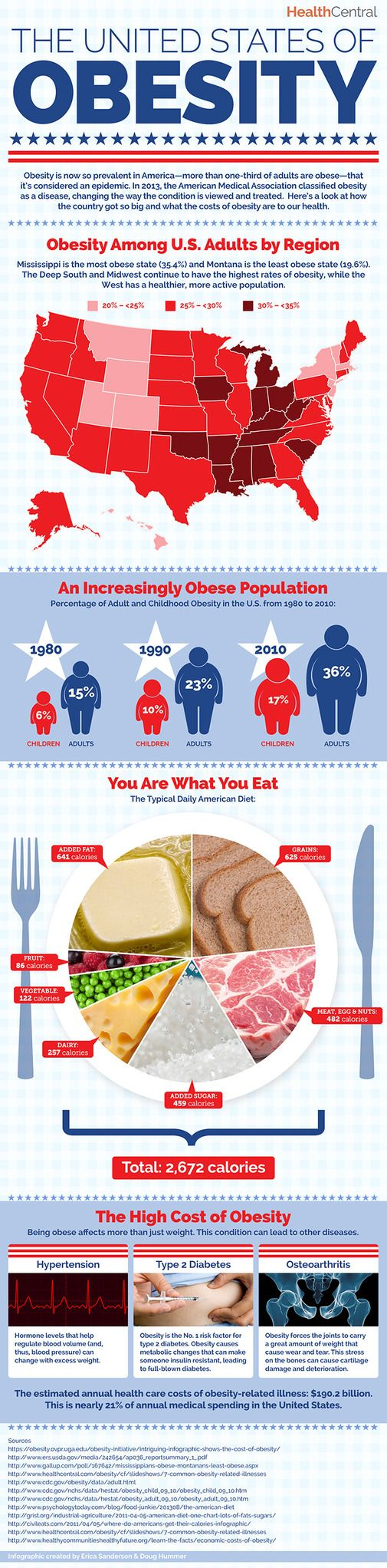 #Obesity #Infographic:  The United States of Obesity: a visual breakdown of our…