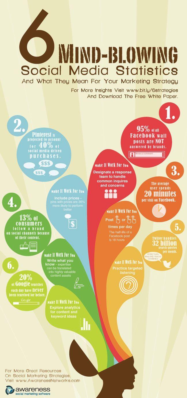6 statistiques surprenantes réseaux sociaux Infographie