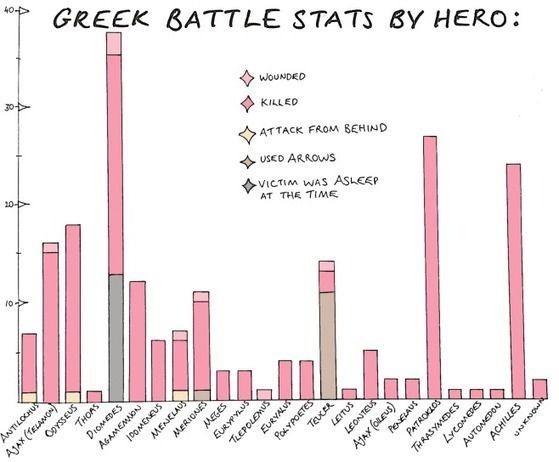 Tous les morts dans l'Iliade d'Homère en une infographie