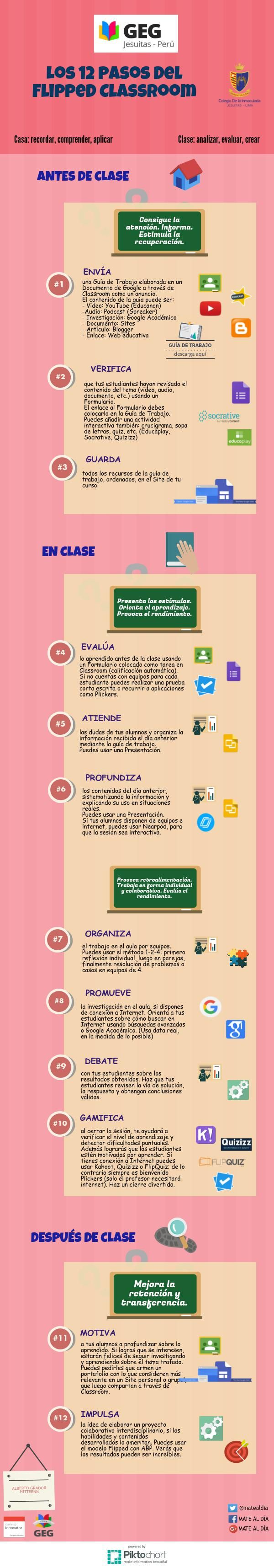 Los 12 Pasos del Flipped Classroom   @Piktochart Infographic