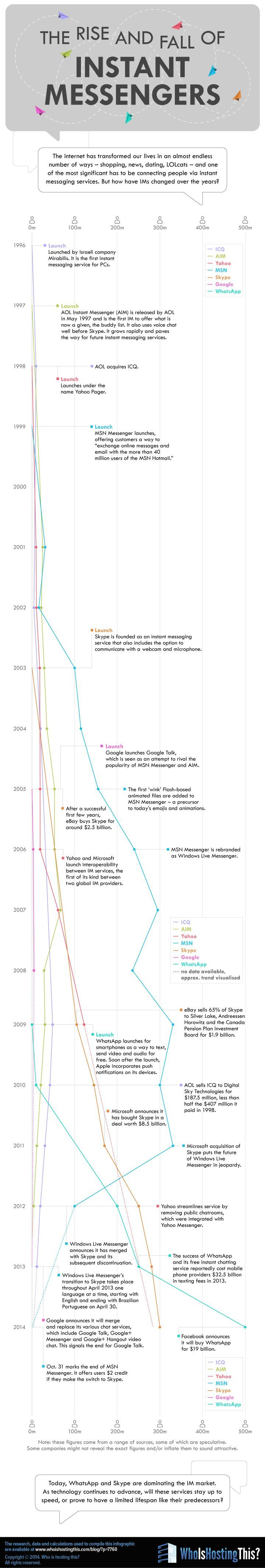 The Rise and Fall of Instant Messengers #Infographic #InstantMessenger #SocialMedia