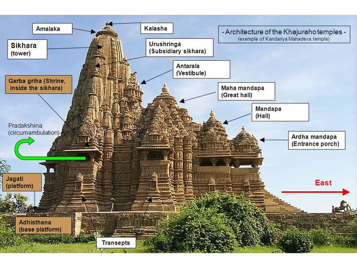 arch hindu personals Hindu temples and temple worship ancient indian thought divides time into four different periods these durations are referred to as the krta, treta, dvapara, and kali.