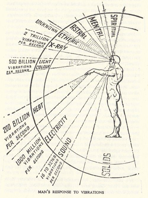 VIBRATIONS AND MAN'S RESPONSE Repinned by  www.Trinity-Wellness-Solutions.com