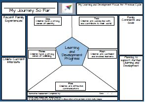 """Learning and Development Progress Template  ECEC Quality Designed brings you the """"Learning and Development Progress"""" Template. This template provides you with a mechanism to record the journey travelled for each child against the EYLF or MTOP Outcomes.   This simple, single page document can form the basis of a portfolio, aiding in the forward planning for individual children and groups.  The easy to follow template allows for families to participate in recording a child's progression over…"""