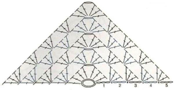 Triangle Granny Square chart