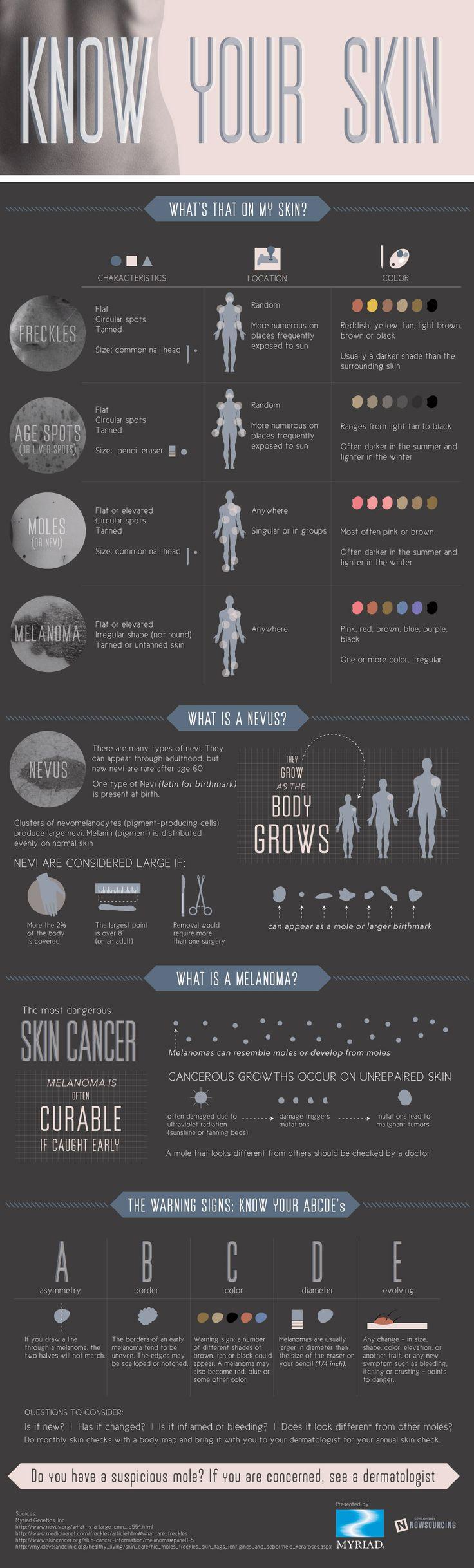 Melanoma Infographic...... Know the difference among Freckles, Age Spots,  Moles  and Melanoma........ <3