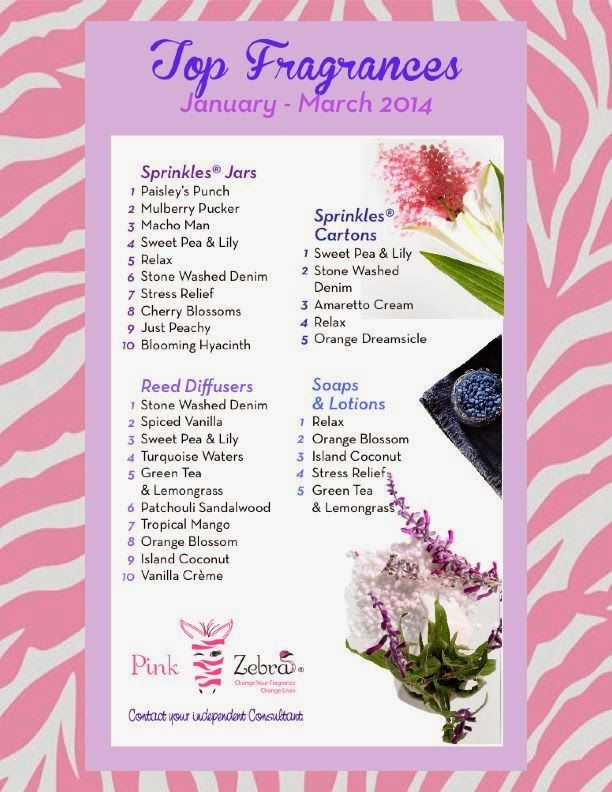29 best Pink zebra images on Pinterest Pink zebra sprinkles - punch list