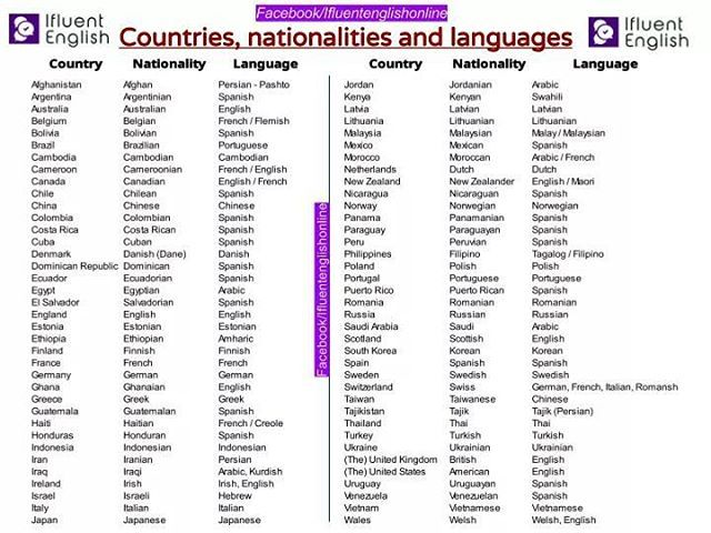 List of adjectival and demonymic forms for countries and nations