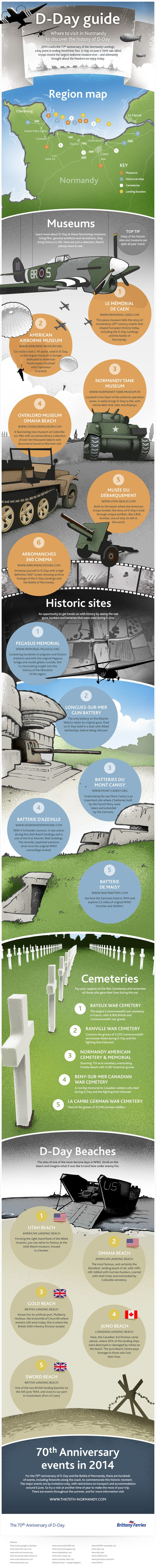 Where to Visit in Normany to Discover the History of D-Day | Made From History
