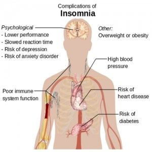 Insomnia Causes   Drug Use, Restlessness, Pain, Mental Disorders, Disturbances of the circadian rhythm, Poor sleep hygiene, Genetic Disorders, Physical Exercise, obstructive sleep Apnea, Stress, Hormone Changes