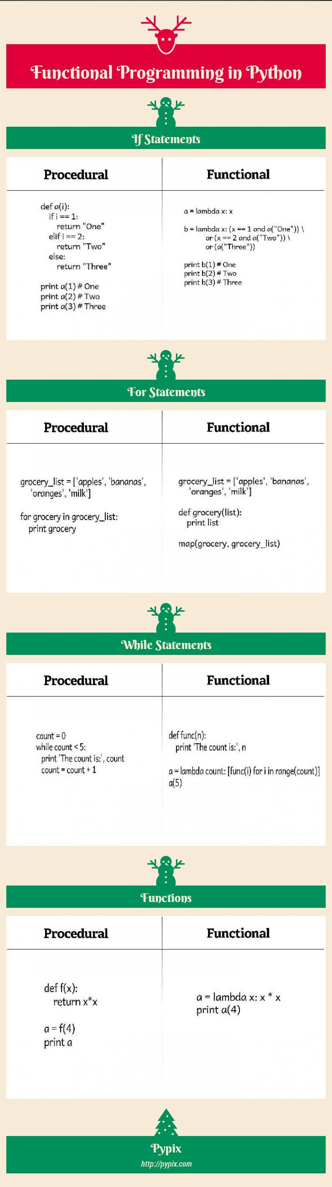 a comparison between object oriented programming and procedural programming The first experiment compared the mental representations and comprehension of  short programs written in the procedural and object-oriented styles.