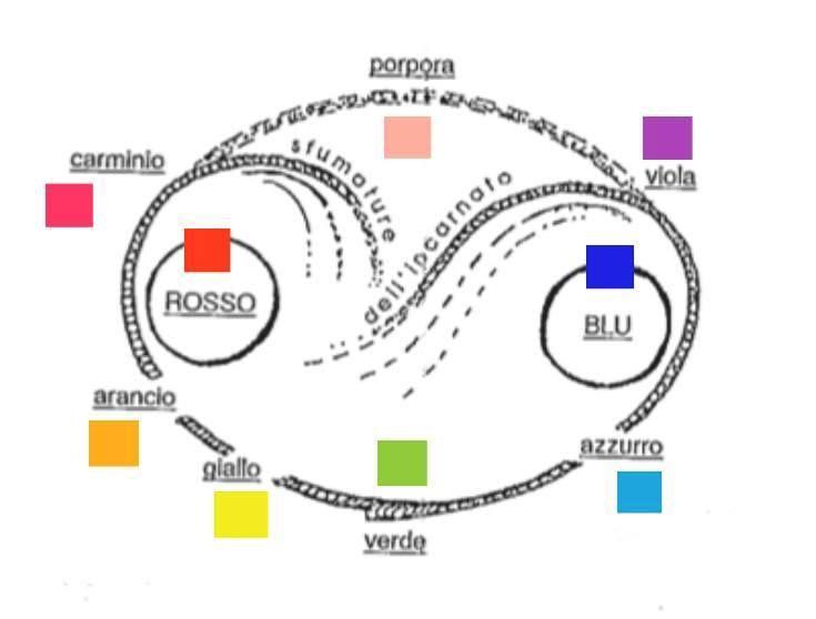 Cerchio dei colori nella sfera psico-emotiva