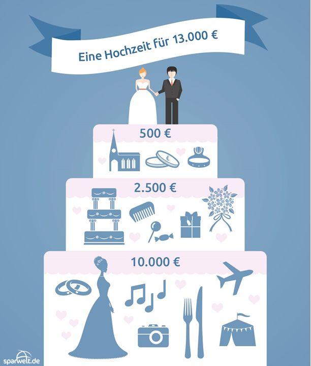 Eine Hochzeit kostet durchschnittlich 13.000 Euro