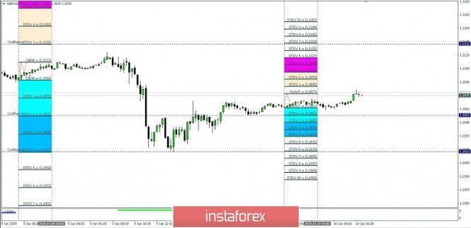 Trailing Stop Expert Advisor January 10 Bar Chart Chart