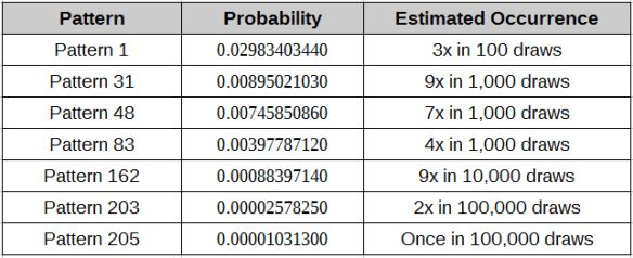 Sample combination patterns from 6/45 lottery draw like the Australian Saturday Lotto