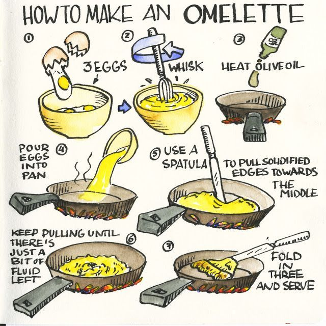 Follow The Steps On How To Make An Omelette Food In 2019
